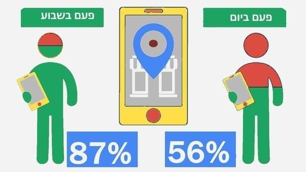 יותר ויותר אנשים מחפשים עסקים דרך הטלפון